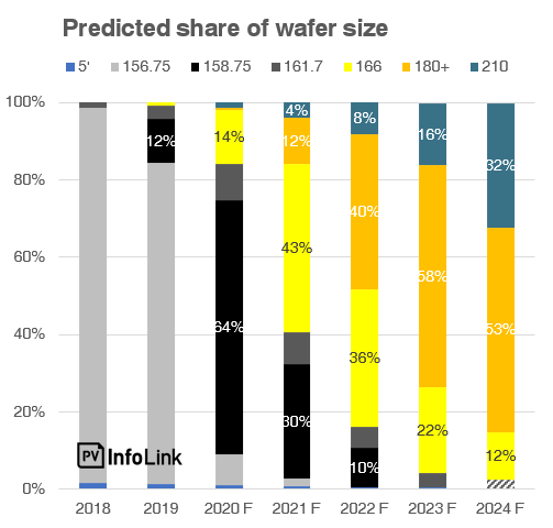 Predicted share of wafer size