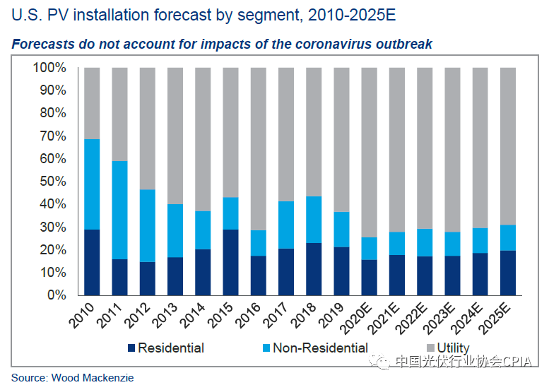 U.S. PV installation forecast by segment