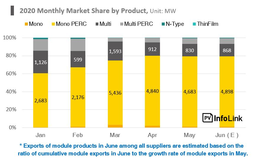 2020 monthly market share by product