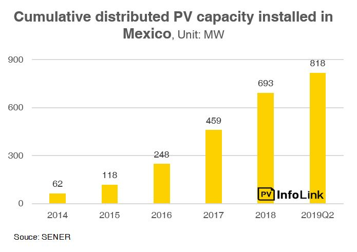 Cumulative distributed PV capacity installed in Mexico