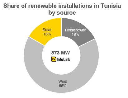 Share of renewable installations in Tunisia by source