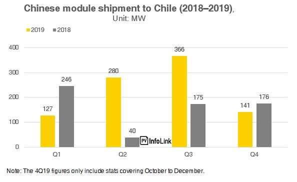 4_Chinese module shipment to Chile (2018–2019)_EN
